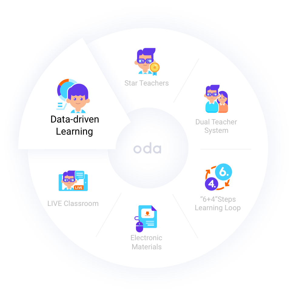 Data-driven Learning